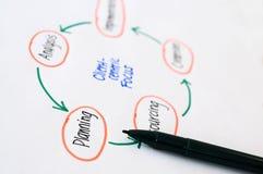 Cartas de planeamento Imagens de Stock Royalty Free