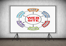 Cartaz com esquema do Web site Imagem de Stock