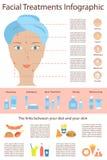 Cartaz Infographics de problemas de pele ilustração royalty free