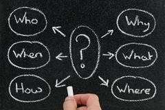 Carte d'esprit des questions sur le tableau noir Image stock