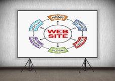Cartel con esquema del sitio web Imagen de archivo