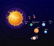 Cartel de la Sistema Solar y ejemplo del vector de la órbita stock de ilustración