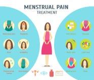 Cartel de la tarjeta del período menstrual de la historieta Vector stock de ilustración