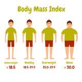 Cartel de los hombres del índice de masa corporal stock de ilustración
