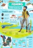 Cartel del deporte de la pesca con el pescador y los artículos libre illustration