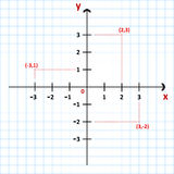 Cartesian Coordinate System In The Plane Stock Photo