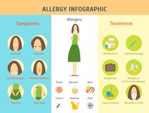 Cartoon Allergy Infographic Card Poster. Vector. Cartoon Allergy Infographic Card Poster Symptom, Allergen and Treatment, Health Care Concept Flat Design Style Stock Photos