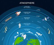 Cartoon Atmosphere Layers Card Poster Background. Vector. Cartoon Atmosphere Layers Card Poster Background Include of Exosphere,Thermosphere, Mesosphere vector illustration