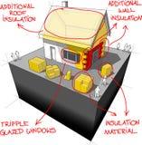 A casa com isolação adicional e as tecnologias de poupança de energia diagram Imagem de Stock Royalty Free