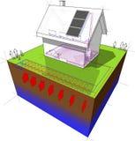 Casa destacada com a bomba de calor geotérmica da fonte e os painéis solares Fotos de Stock