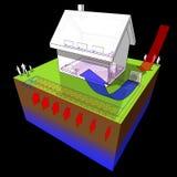 Casa destacada com a bomba de calor geotérmica e de ar da fonte Fotos de Stock