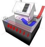 Casa destacada com a bomba de calor geotérmica e de ar da fonte e os painéis solares Foto de Stock Royalty Free