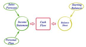 Cash flow stock illustratie