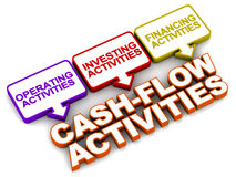 Cash flow activities. On white background, operating, investing and financing activities are the three types Royalty Free Stock Images