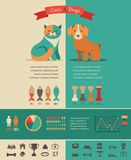 Cat and dog infographics with vector icons set Royalty Free Stock Photo