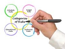 Categorias de riscos fotos de stock royalty free