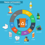 Categorias dos escaninhos e do lixo de reciclagem infographic Foto de Stock Royalty Free