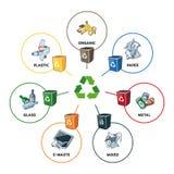 Categorie dei rifiuti con i recipienti di riciclaggio Fotografia Stock