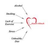 Causas del ataque del corazón stock de ilustración