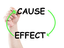 Cause and effect. Concept made on transparent wipe board with a hand holding a marker Stock Photos