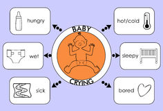 Causes of crying little baby. Information on causes of crying little baby Stock Illustration