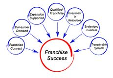 Causes of  Franchise Success. Seven Causes of  Franchise Success Stock Photography