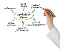 Causes of Workplace Stress Stock Image
