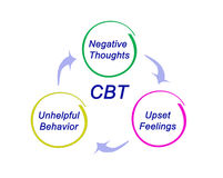 CBT Diagram Stock Image