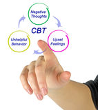CBT Diagram. Presentation of cognitive-behavioral therapy Stock Photography
