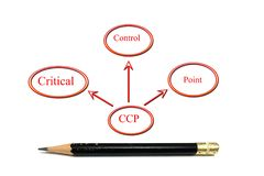 Ccp-Diagramm Stockfoto