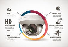 CCTV camera concept - device features. Home security system concept - CCTV camera concept - device features Stock Photo