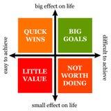 Cele i wysiłek ilustracji