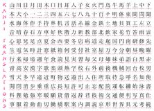 Centenas de Kanji Fotos de Stock