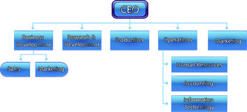 Ceo chart Royalty Free Stock Image