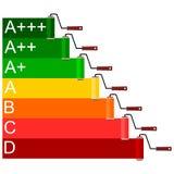 Cepillos del rodillo del grado del rendimiento energético - ejemplo Fotografía de archivo libre de regalías