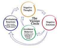 Cerchio dei pensieri negativi illustrazione di stock