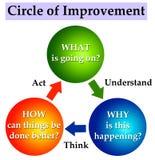 Cerchio di miglioramento Immagini Stock