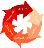 Cercle rouge - voie à la réussite illustration de vecteur