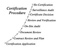 Certification Procedure. From application to re-certification Stock Image