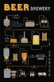 Cerveza que elabora el proceso, producción de la fábrica de la cervecería stock de ilustración