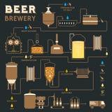 Cerveza que elabora el proceso, producción de la fábrica de la cervecería Fotografía de archivo libre de regalías