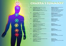 Chakra`s Summary. Creative colorful Illustration of the human chakras and a full text description of each. The image of a person and the visual position of Stock Photography