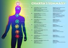 Chakra-` s Zusammenfassung Stockfotografie