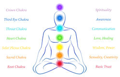 Chakras with Description Royalty Free Stock Images
