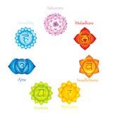 Chakras icons . Concept of chakras used in Hinduism, Buddhism and Ayurveda. For design, associated with yoga and India.. Sahasrara, Ajna, Vissudha, Anahata Stock Image
