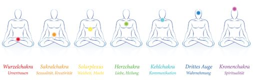 Chakras German Seven Colors Meanings Man. Chakras - seven colored main chakras and their names and meanings - meditating man in sitting yoga meditation. German Royalty Free Stock Images