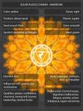 Chakras-Symbole mit den Bedeutungen infographic Stockfotos