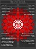 Chakras-Symbole mit den Bedeutungen infographic Lizenzfreie Stockbilder