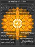 Chakras-Symbole mit den Bedeutungen infographic Lizenzfreie Stockfotografie