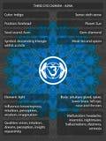 Chakras symbole z znaczeniami infographic Obraz Stock